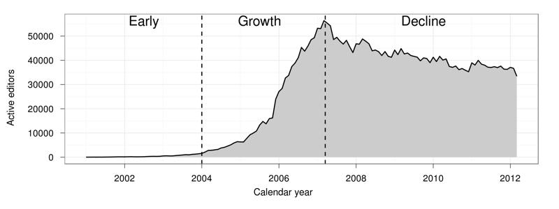wikipedia decline