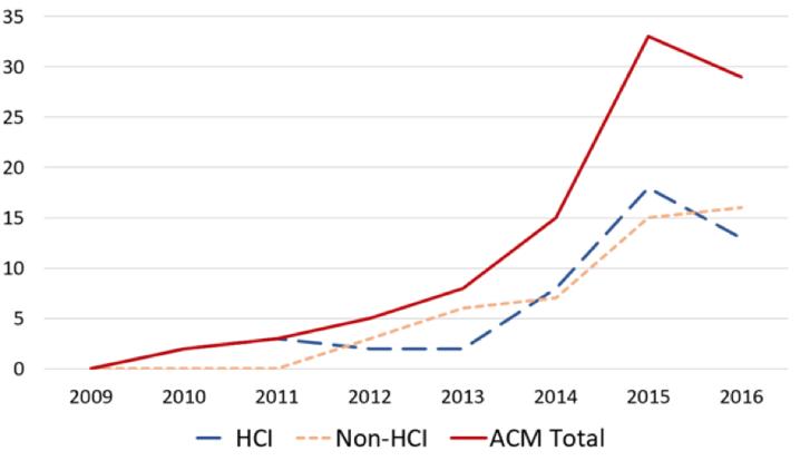 Fig 1. Publication counts