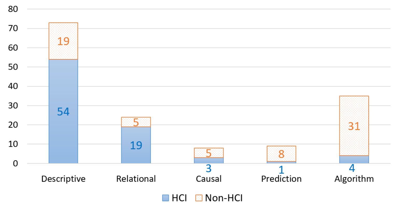 Fig 3. Research question distribution