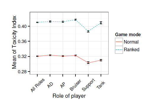 Average player toxicity index by role and game mode, with standard error bars.  Lower toxicity index means fewer thumbs downs per thumbs up.