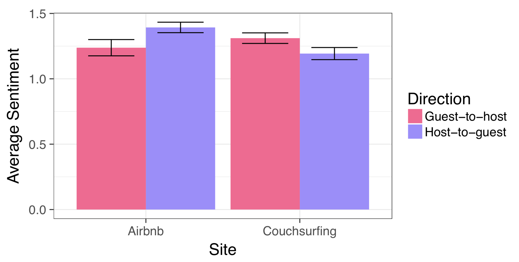 What Users of Couchsurfing and Airbnb Can Tell Us about Online Room