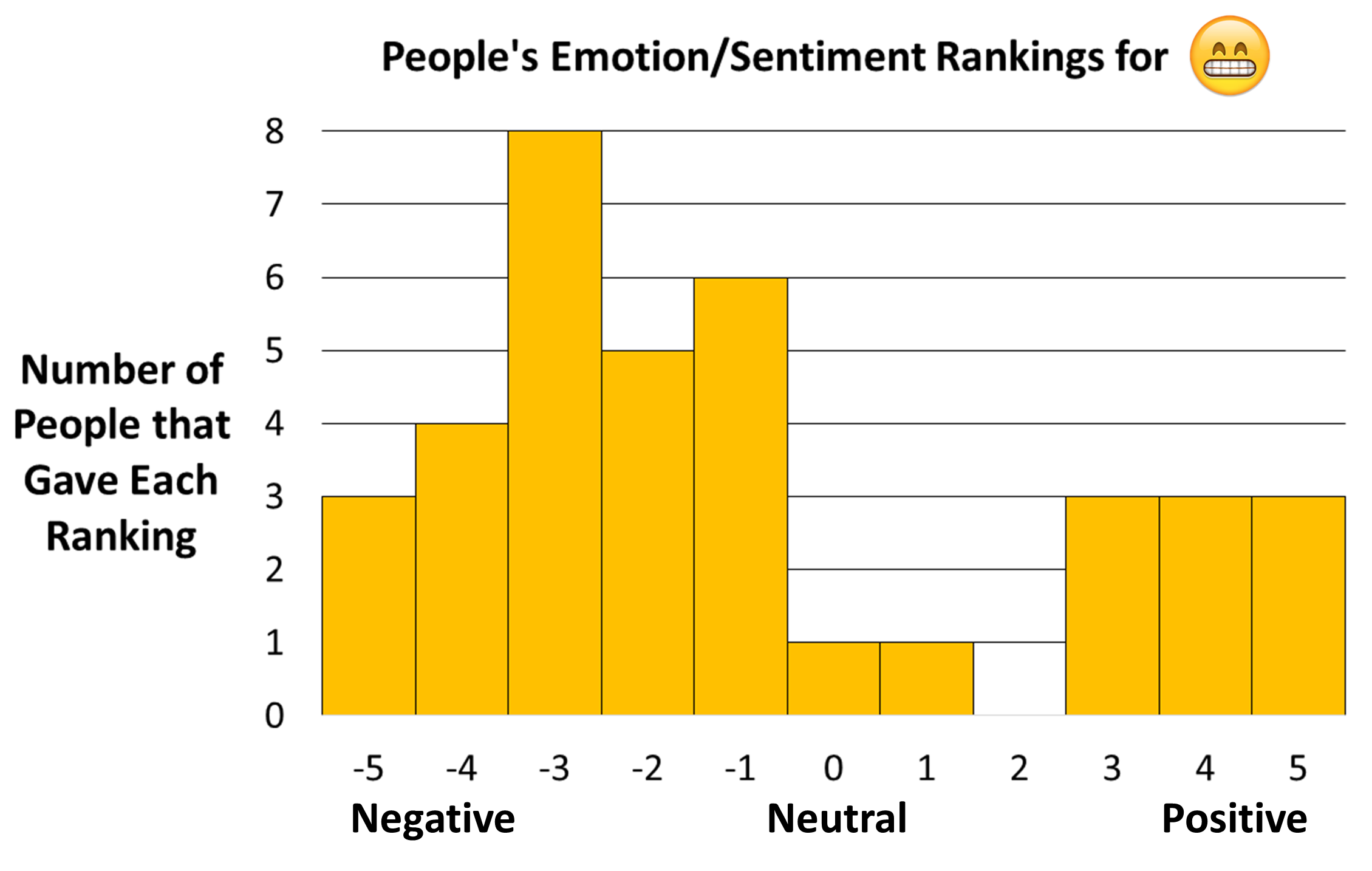 Figure showing distribution of sentiment ratings for Apple's grinning face with smiling eyes emoji