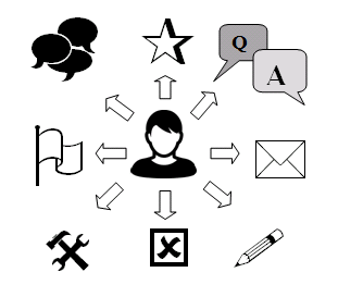 Activity diversity of a user on a site