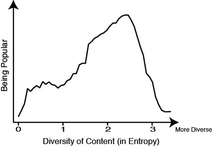 Effect of topic diversity on user popularity