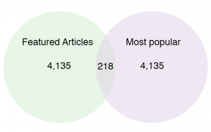 Two-class Venn diagram w/4,353 articles and overlap of only 218