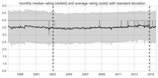 visualization of rating distribution over time