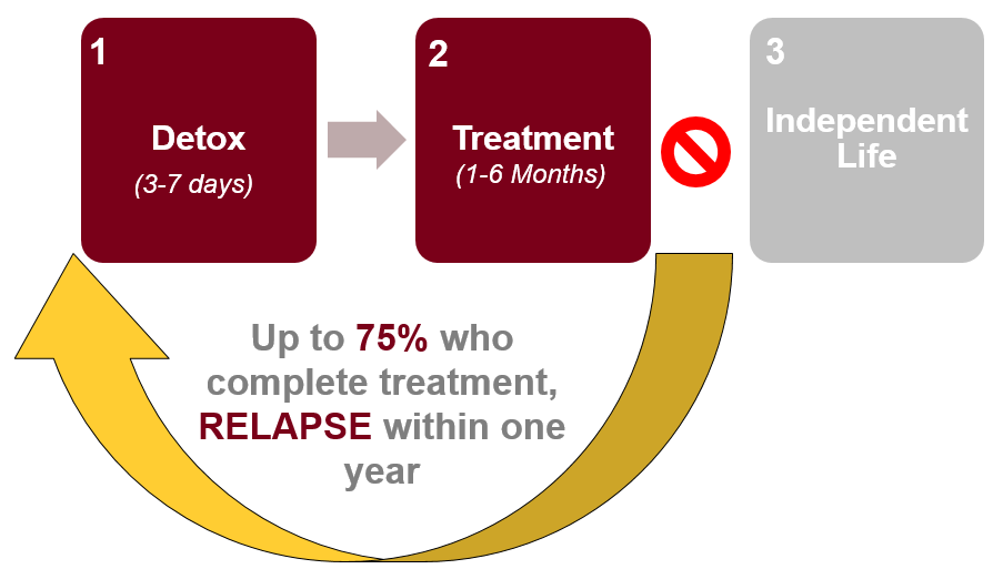 Up to 75% of people relapse within one year of treatment