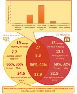 information about survey participants